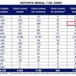 REPORTEMINSAL7JUNIO