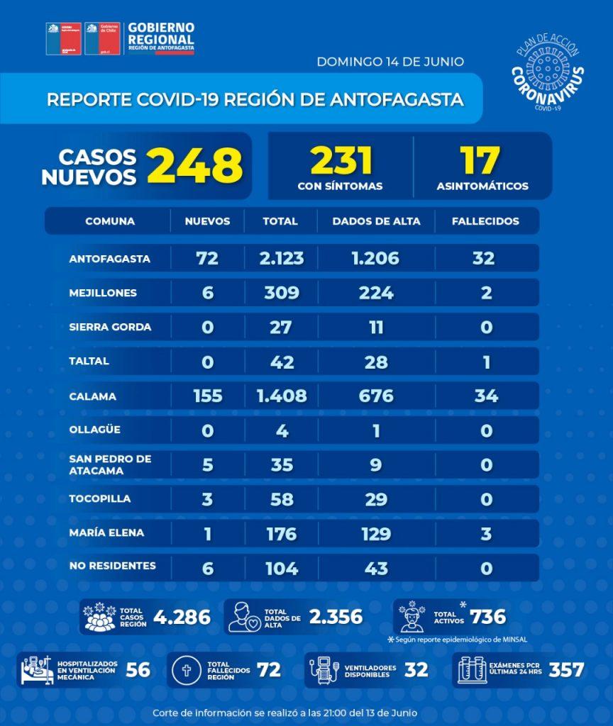 Reporte diario del Minsal registró 248 casos nuevos, 155 de ellos en Calama,  la cifra más alta en un solo día, además de 6 fallecidos, uno en Antofagasta,4 en Calama y 1 en Mejillones, con lo cual el número de muertes por Covid-19 en la región de Antofagasta se eleva a 72, cantidad que podría ser mayor de confirmarse los decesos sospechosos o atribuíbles a Covid.